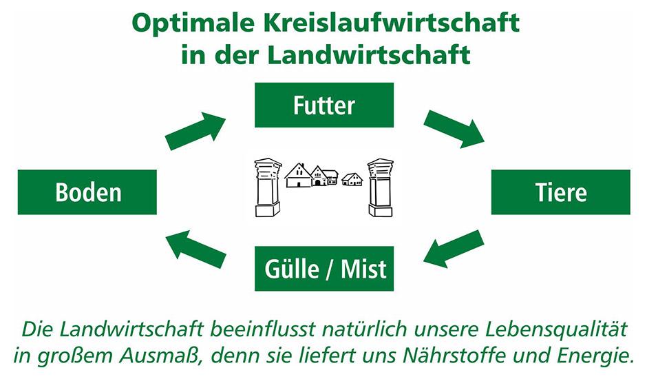 Optimale Kreislaufwirtschaft in der Landwirtschaft